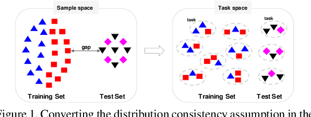 Figure 1 for Defensive Few-shot Adversarial Learning