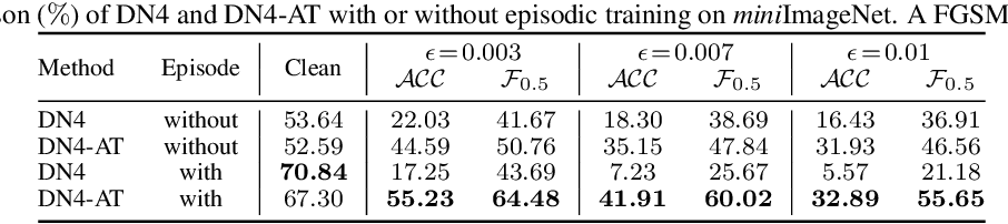 Figure 2 for Defensive Few-shot Adversarial Learning