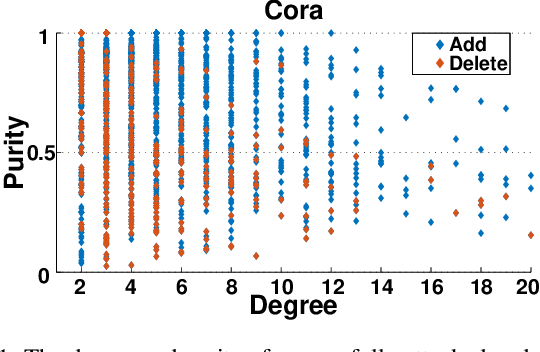 Figure 1 for Understanding Structural Vulnerability in Graph Convolutional Networks