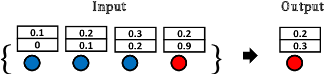 Figure 3 for Understanding Structural Vulnerability in Graph Convolutional Networks