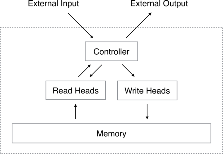 Figure 1 for Neural Turing Machines