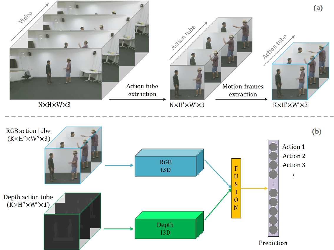 Figure 1 from Action recognition in videos - Semantic Scholar