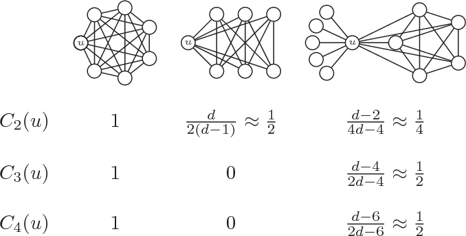 Figure 2 for Higher-order clustering in networks