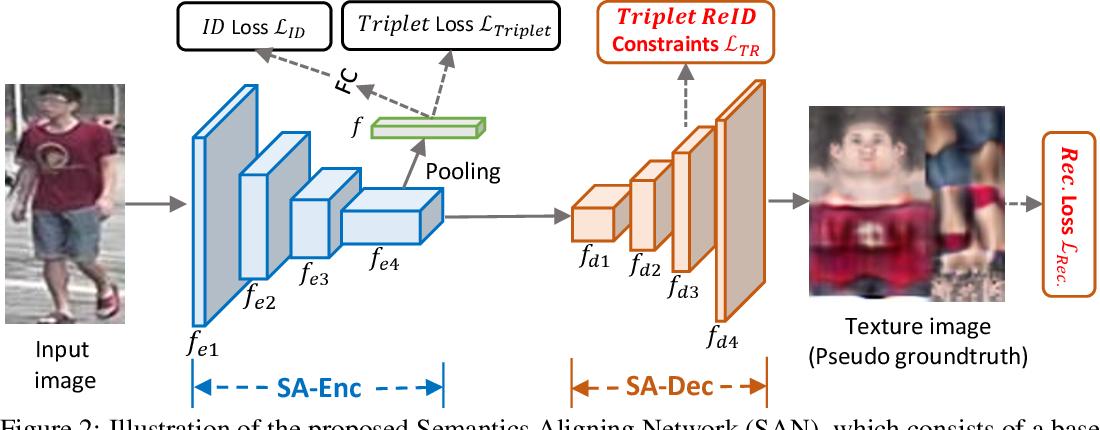 Figure 3 for Semantics-Aligned Representation Learning for Person Re-identification