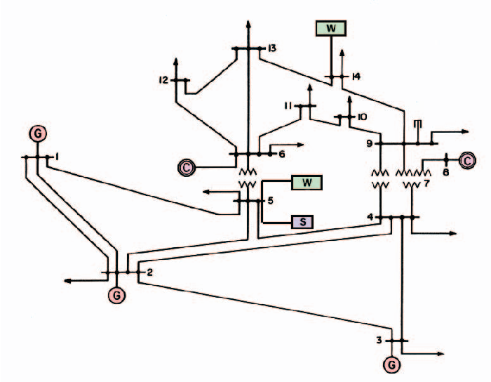 Optimal Integration Of Intermittent Energy Sources Using Distributed