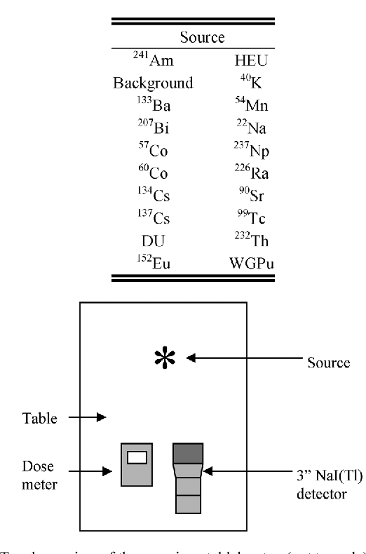 Fig. 1. Top down view of the experimental lab setup (not to scale).