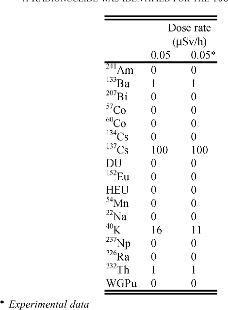 TABLE II THE PEAK SEARCH IDENTIFICATION RESULTS FOR 10 s SYNTHETIC AND