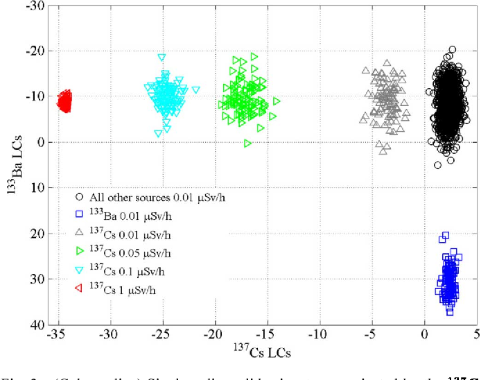 Fig. 3. (Color online) Single radionuclide signatures projected by the