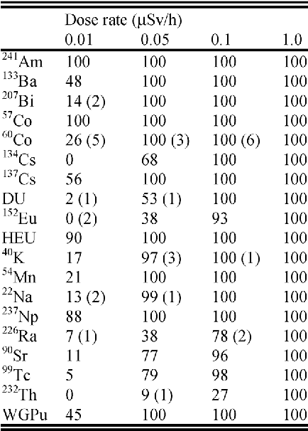 TABLE III THE PERCENTAGE OF TRUE POSITIVE IDENTIFICATIONS FOR 1 s SYNTHETIC SPECTRA. FALSE POSITIVE IDENTIFICATIONS ARE GIVEN IN BRACKETS