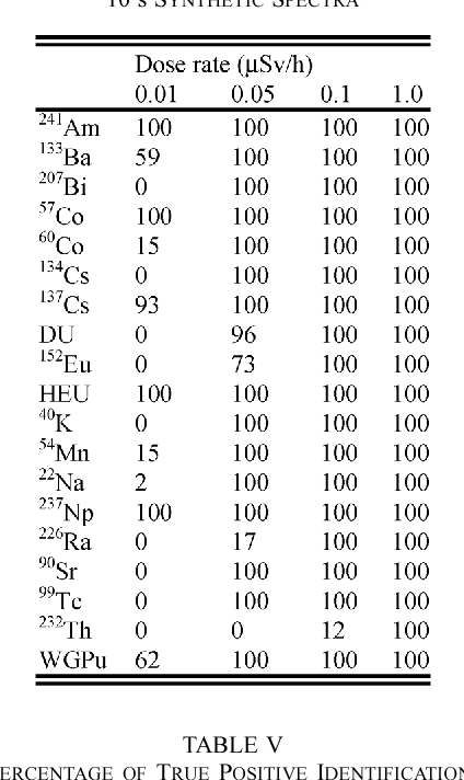 TABLE IV THE PERCENTAGE OF TRUE POSITIVE IDENTIFICATIONS FOR 10 s SYNTHETIC SPECTRA