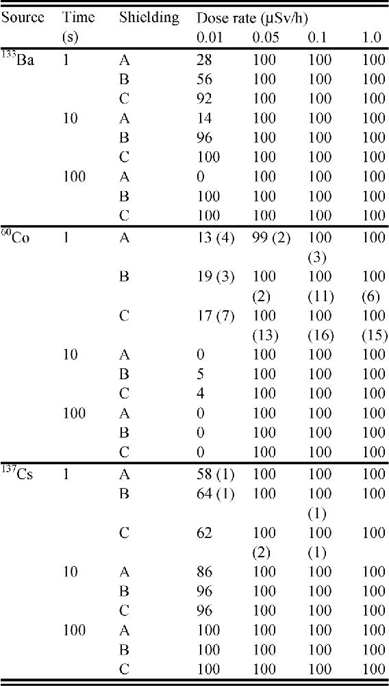 TABLE VI THE TRUE POSITIVE AND FALSE POSITIVE (IN BRACKETS) IDENTIFICATIONS FOR SHIELDED RADIONUCLIDES. THE A, B, AND C SHIELDING REPRESENTS 10 mm STEEL, 10 AND 20 mm LEAD, RESPECTIVELY