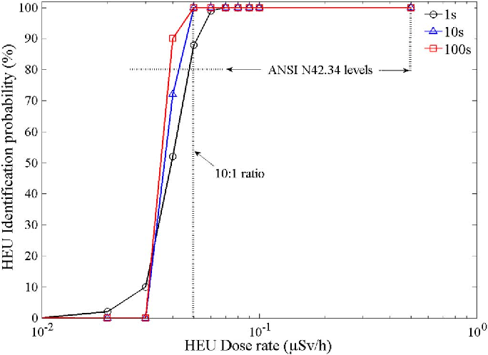 Fig. 10. The probability of correct HEU identification as a function of HEU
