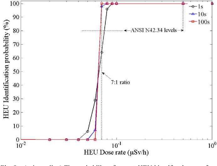 Fig. 9. (color online) The probability of correct HEU identification as a func-