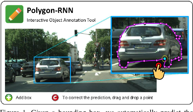 Figure 1 for Annotating Object Instances with a Polygon-RNN