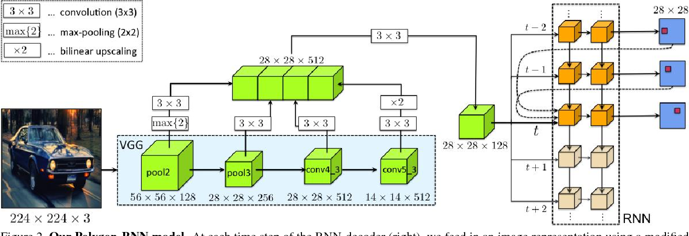 Figure 3 for Annotating Object Instances with a Polygon-RNN