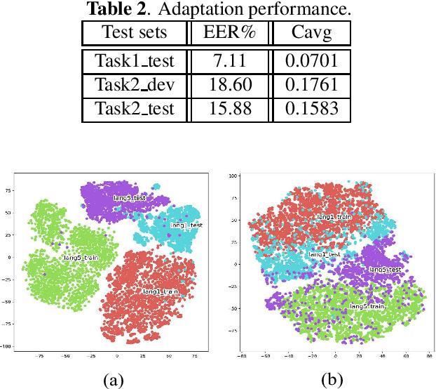 Figure 3 for Unsupervised neural adaptation model based on optimal transport for spoken language identification