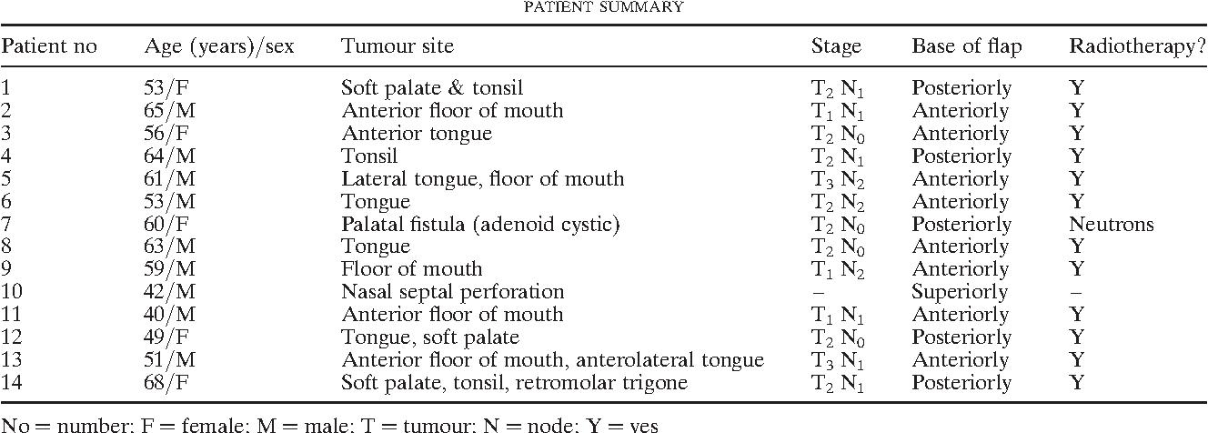 Dorable Retromolar Trigone Anatomy Image - Image of internal organs ...