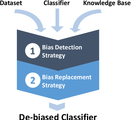 Figure 2 for Stereotypical Bias Removal for Hate Speech Detection Task using Knowledge-based Generalizations