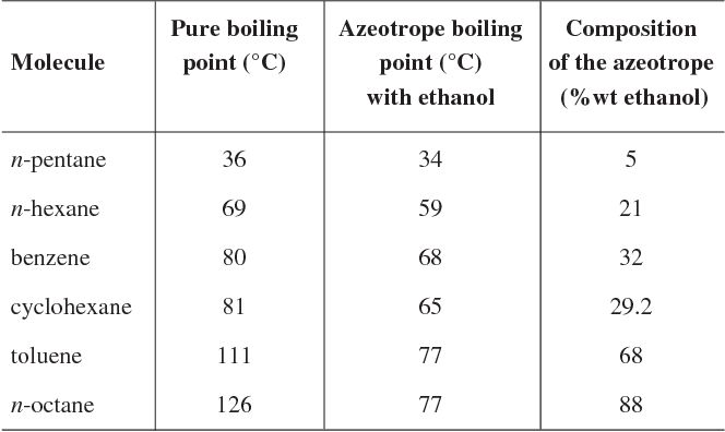 PDF] Potentiality of Ethanol as a Fuel for Dedicated Engine