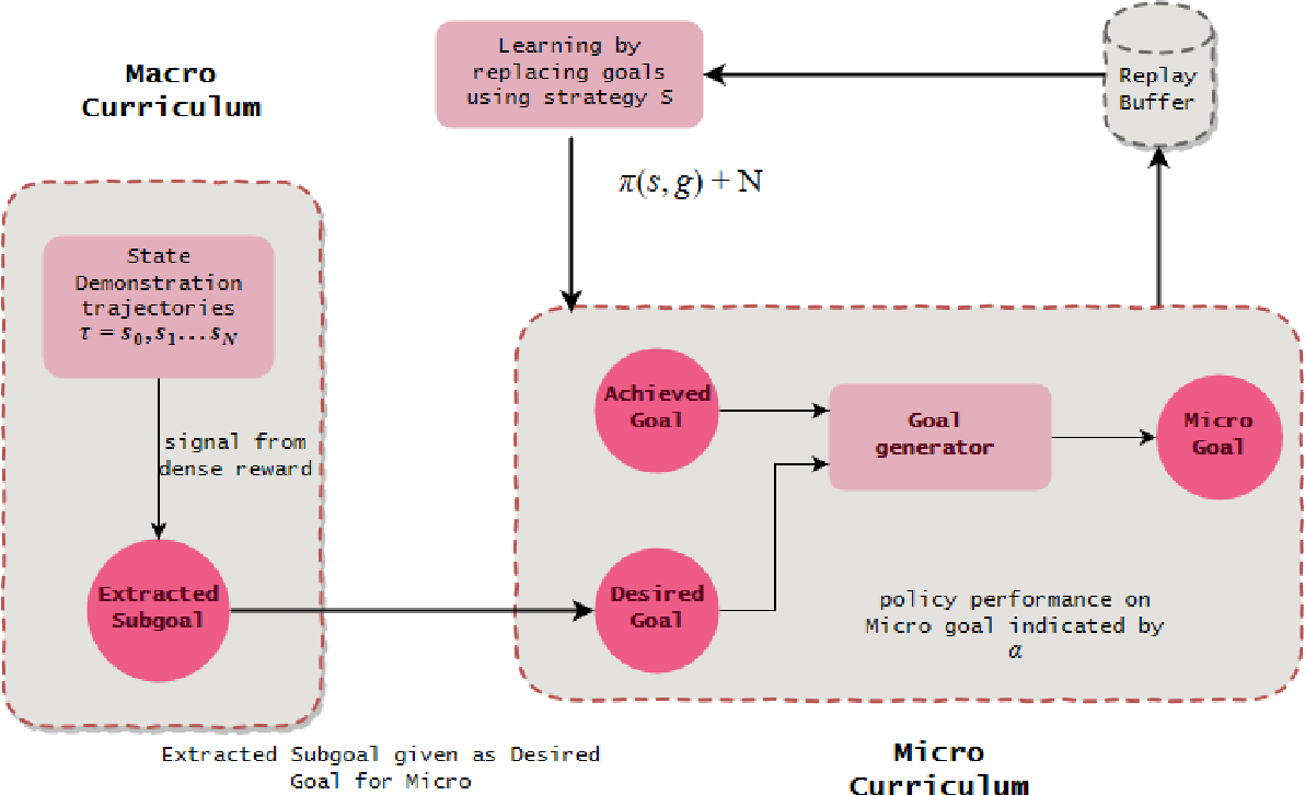 Figure 1 for MaMiC: Macro and Micro Curriculum for Robotic Reinforcement Learning