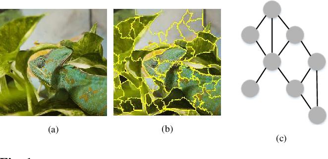 Figure 1 for A Modified Perturbed Sampling Method for Local Interpretable Model-agnostic Explanation