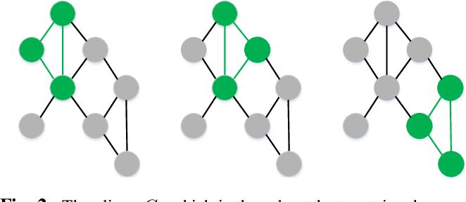 Figure 3 for A Modified Perturbed Sampling Method for Local Interpretable Model-agnostic Explanation