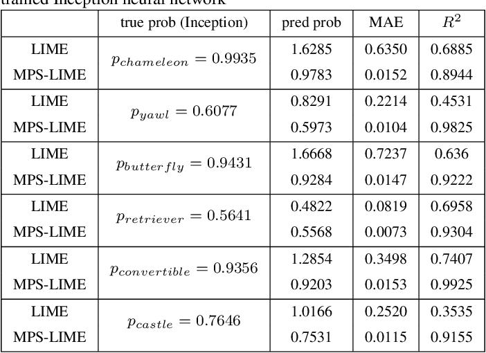 Figure 2 for A Modified Perturbed Sampling Method for Local Interpretable Model-agnostic Explanation
