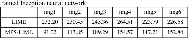 Figure 4 for A Modified Perturbed Sampling Method for Local Interpretable Model-agnostic Explanation