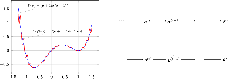 Figure 1 for SVGD: A Virtual Gradients Descent Method for Stochastic Optimization