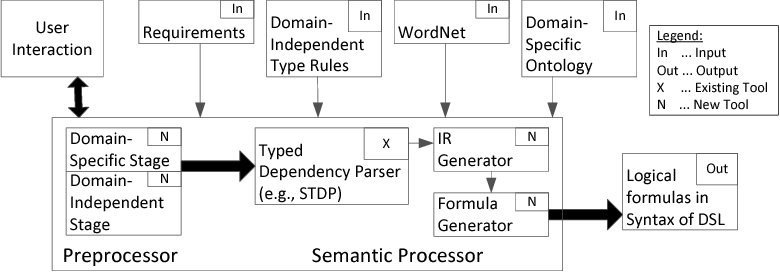Figure 3 for ARSENAL: Automatic Requirements Specification Extraction from Natural Language
