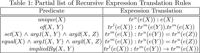 Figure 2 for ARSENAL: Automatic Requirements Specification Extraction from Natural Language