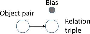 Figure 3 for Visual Relationship Detection with Low Rank Non-Negative Tensor Decomposition