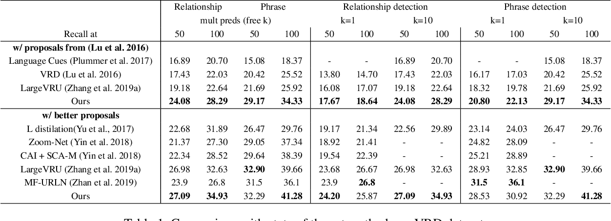 Figure 2 for Visual Relationship Detection with Low Rank Non-Negative Tensor Decomposition