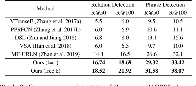 Figure 4 for Visual Relationship Detection with Low Rank Non-Negative Tensor Decomposition