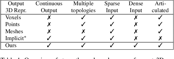 Figure 1 for Implicit Functions in Feature Space for 3D Shape Reconstruction and Completion