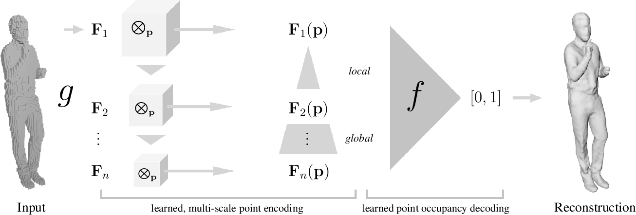 Figure 2 for Implicit Functions in Feature Space for 3D Shape Reconstruction and Completion