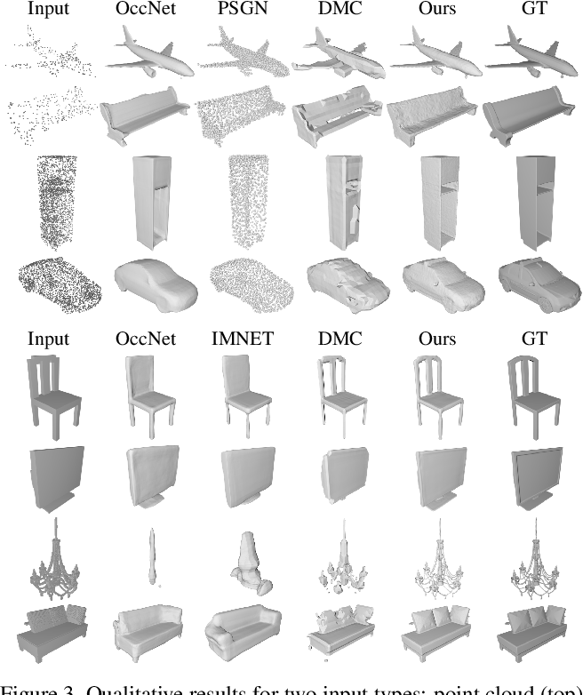 Figure 4 for Implicit Functions in Feature Space for 3D Shape Reconstruction and Completion