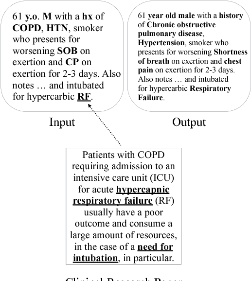 Figure 1 for Exploiting Task-Oriented Resources to Learn Word Embeddings for Clinical Abbreviation Expansion