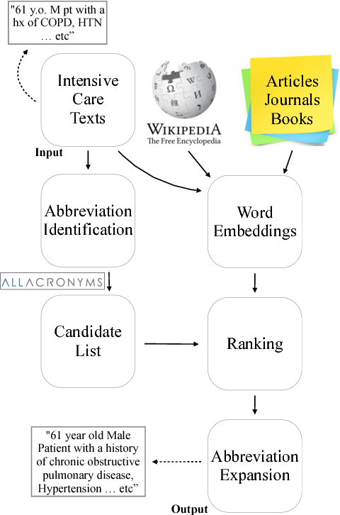 Figure 3 for Exploiting Task-Oriented Resources to Learn Word Embeddings for Clinical Abbreviation Expansion
