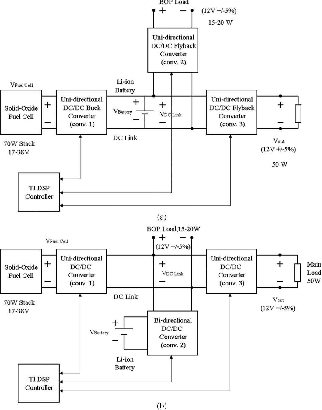 Digital Control of an Isolated Active Hybrid Fuel Cell/Li