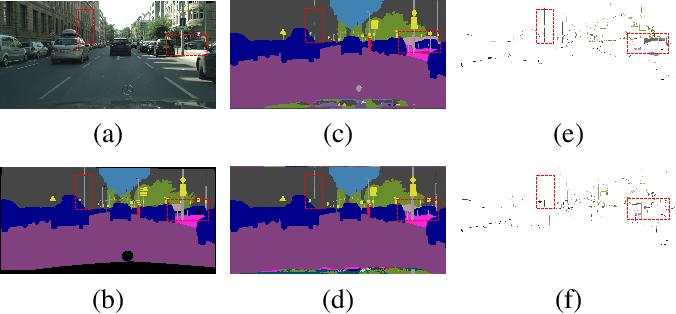 Figure 1 for Dynamic Dual Sampling Module for Fine-Grained Semantic Segmentation