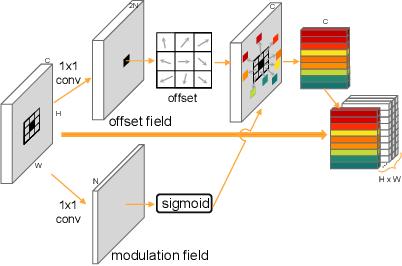 Figure 3 for Dynamic Dual Sampling Module for Fine-Grained Semantic Segmentation