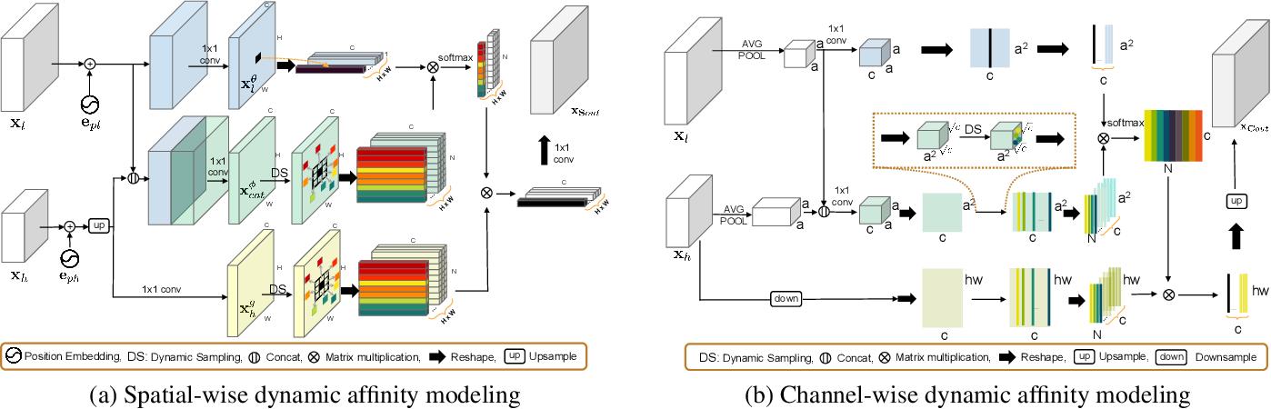 Figure 4 for Dynamic Dual Sampling Module for Fine-Grained Semantic Segmentation