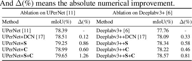 Figure 2 for Dynamic Dual Sampling Module for Fine-Grained Semantic Segmentation
