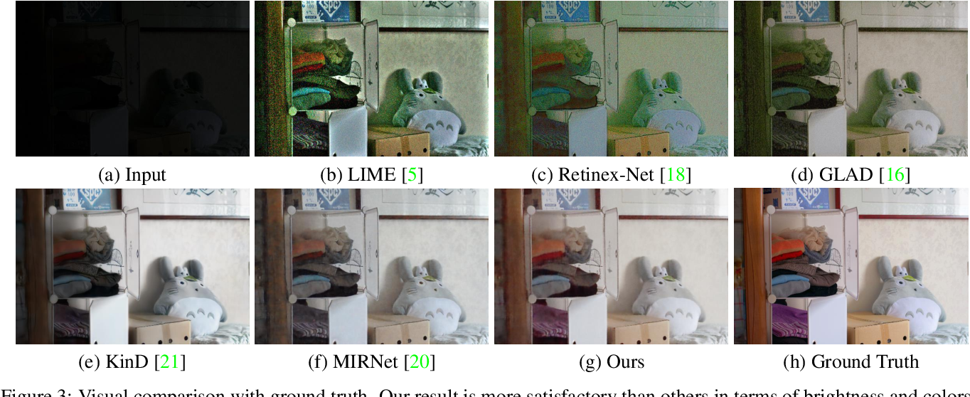 Figure 4 for Shed Various Lights on a Low-Light Image: Multi-Level Enhancement Guided by Arbitrary References