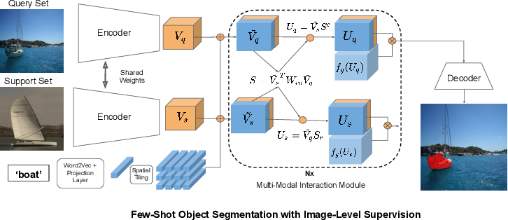 Figure 1 for One-Shot Weakly Supervised Video Object Segmentation