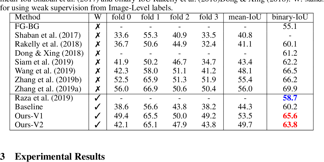 Figure 2 for One-Shot Weakly Supervised Video Object Segmentation