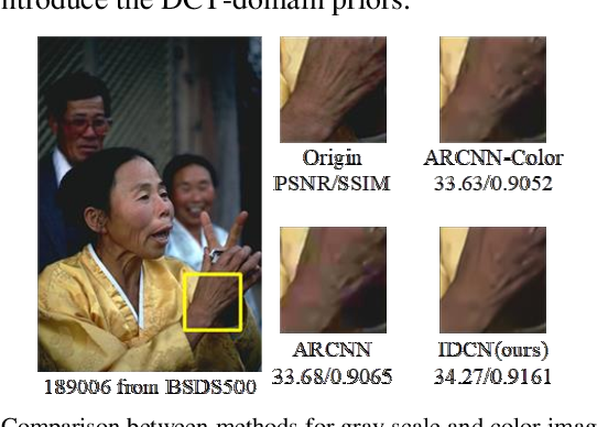 Figure 1 for Implicit Dual-domain Convolutional Network for Robust Color Image Compression Artifact Reduction
