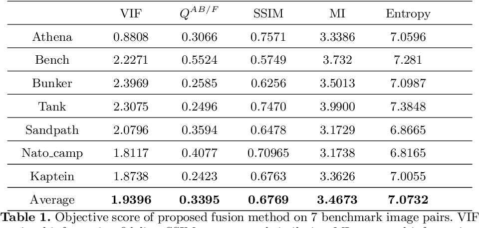 Figure 2 for Image fusion using symmetric skip autoencodervia an Adversarial Regulariser