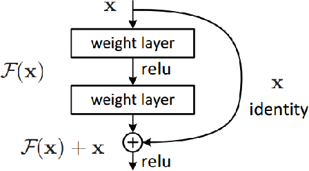 Figure 1 for Image fusion using symmetric skip autoencodervia an Adversarial Regulariser